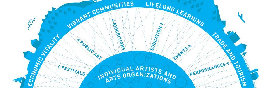 Oregon Arts Commission Infographic